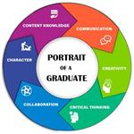 Image describing CDA Schools' Portrait of a Graduate