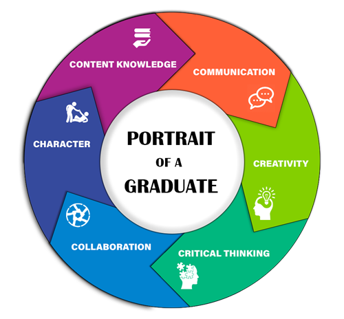 Graphic showing six content areas of Portrait of a Graduate